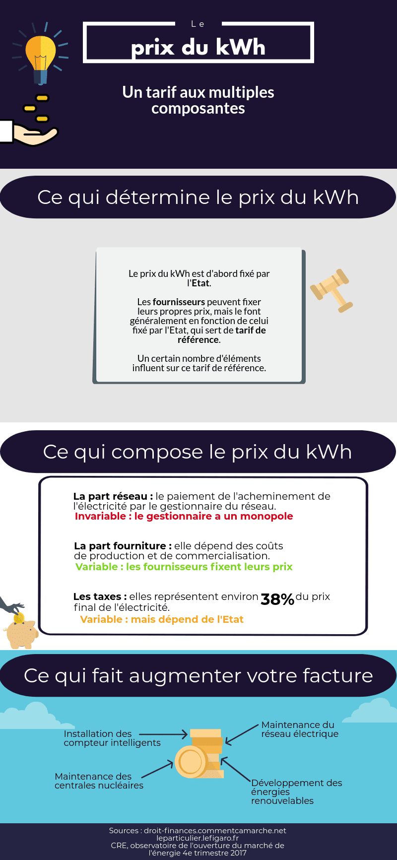 prix du kwh le tarif de l 39 lectricit en 2018. Black Bedroom Furniture Sets. Home Design Ideas