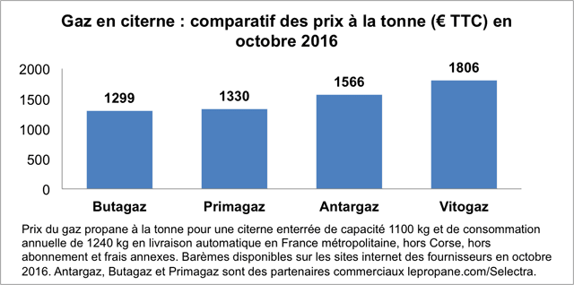 graphique-concurrence