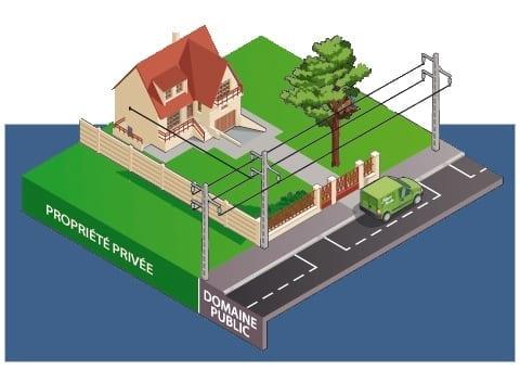 Elagage près des lignes électriques : situation 3
