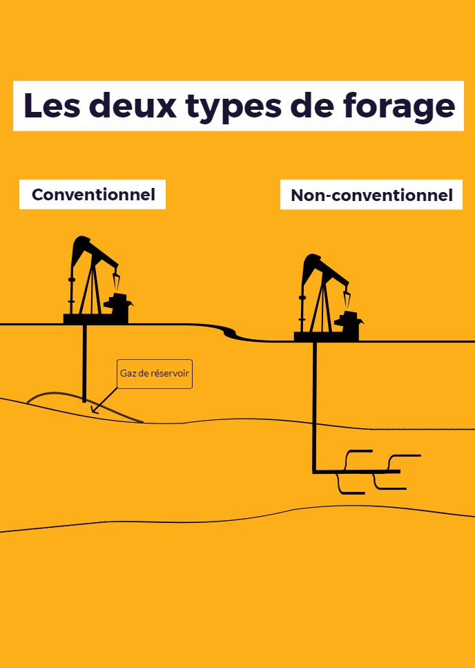 Les gaz non-conventionnels