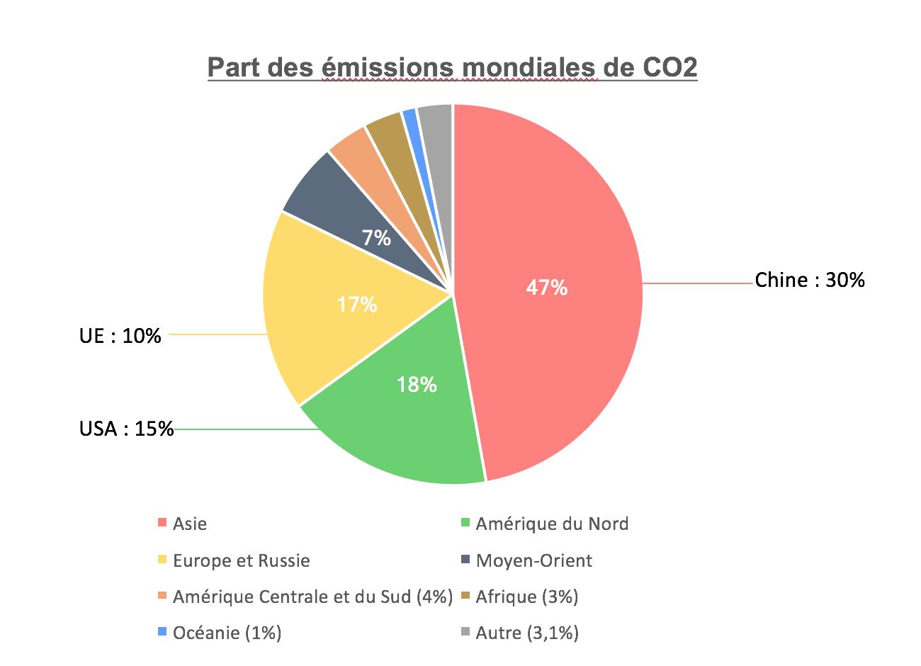 cop23 ces pays qui plombent le bilan carbone de la plan te fournisseur energie. Black Bedroom Furniture Sets. Home Design Ideas