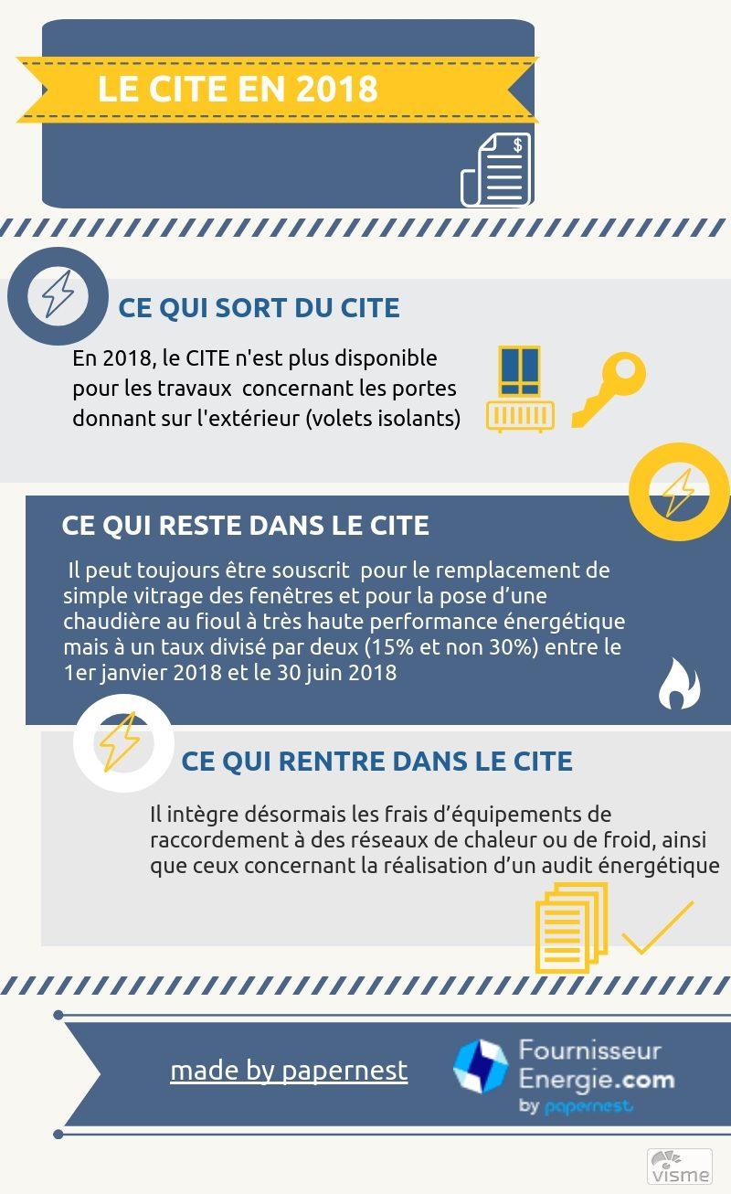 changements 2018 CITE