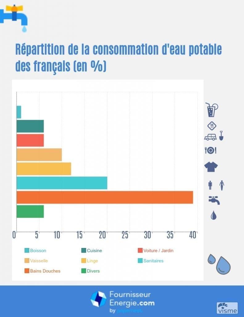 Comment Économiser L Eau Au Quotidien comment éviter les gaspillages d'eau potable ?