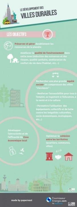 infographie objectifs ville durable