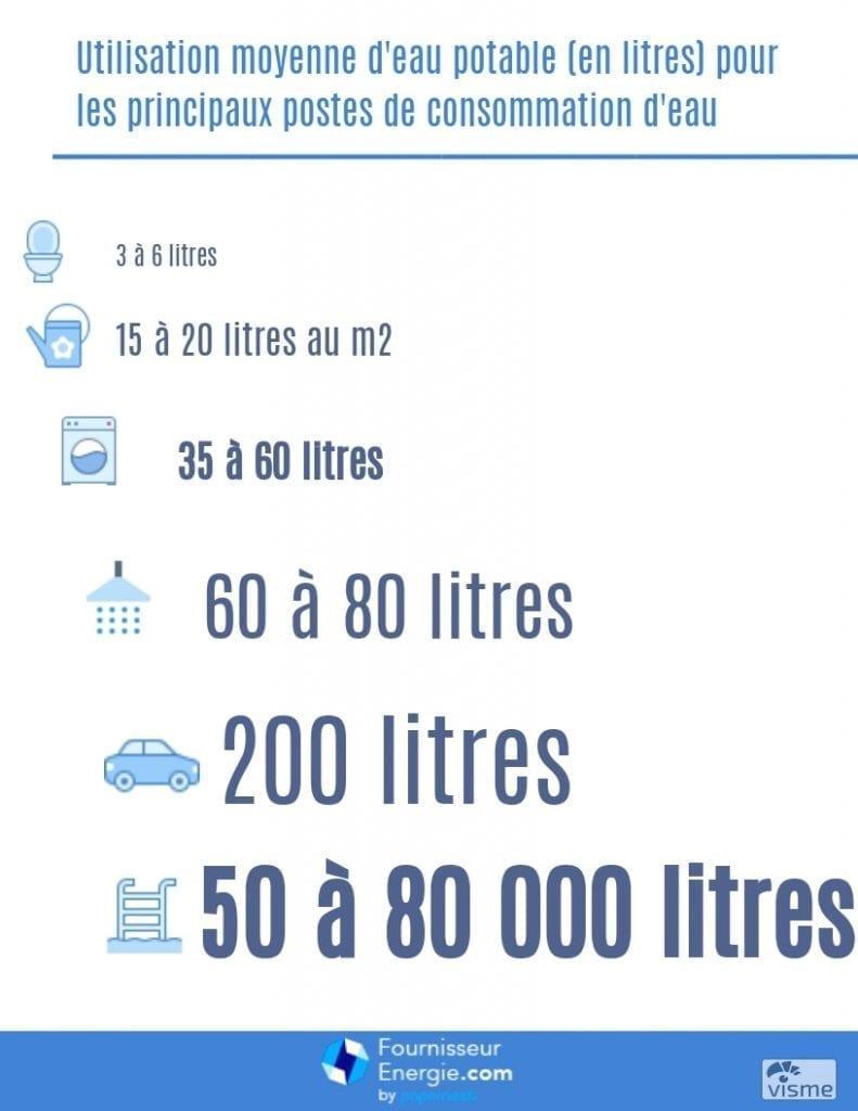 utilisation moyenne eau en litres