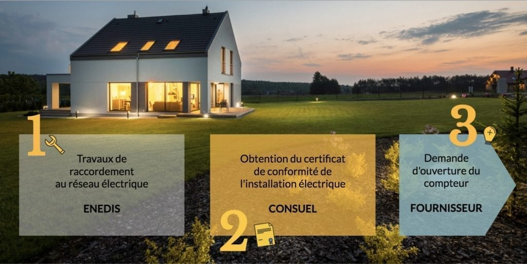 Ouverture Compteur EDF Logement Neuf