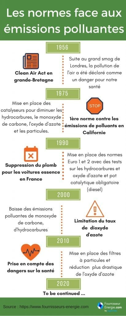 historique normes antipollutions