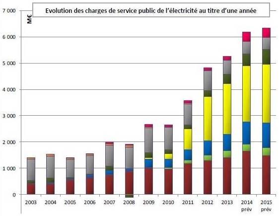 évolution des charges de l'électricité de service public