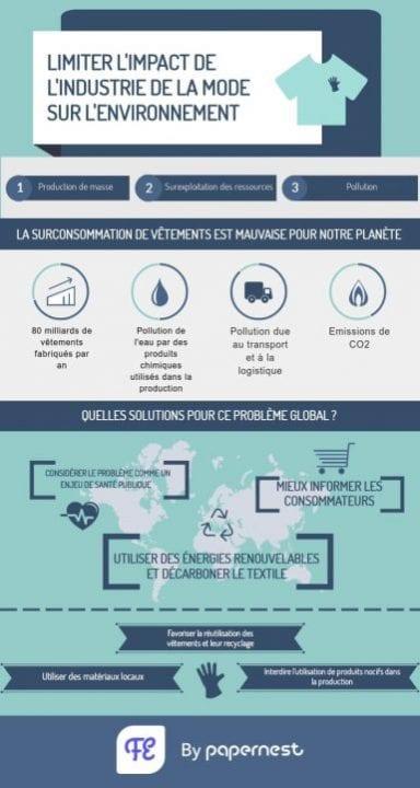 industrie textile climat