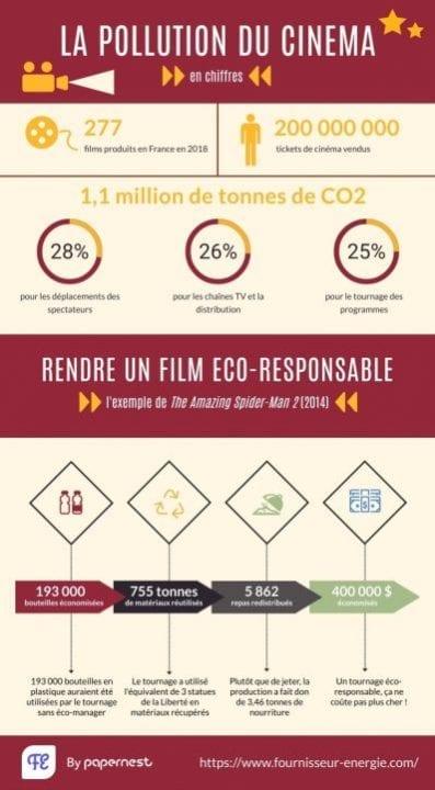 infographie pollution cinéma