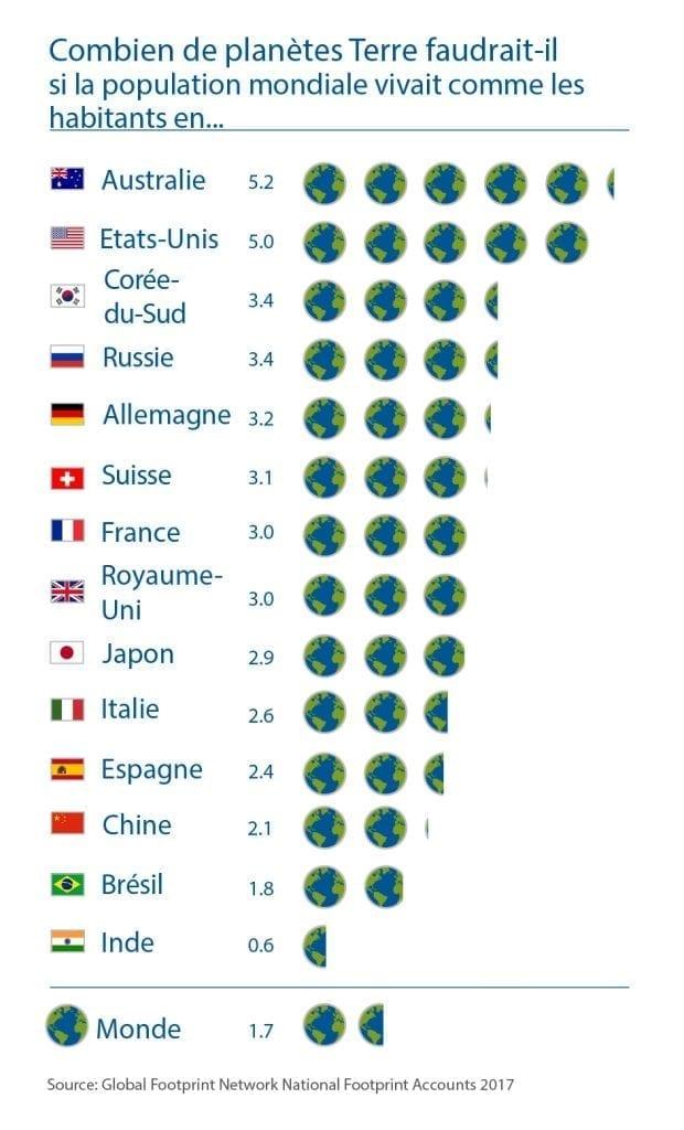 consommation planètes par pays