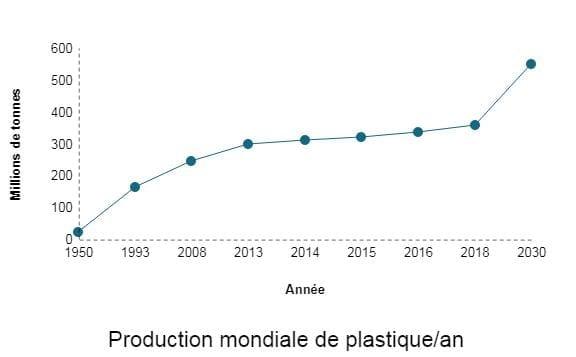 production plastique par an
