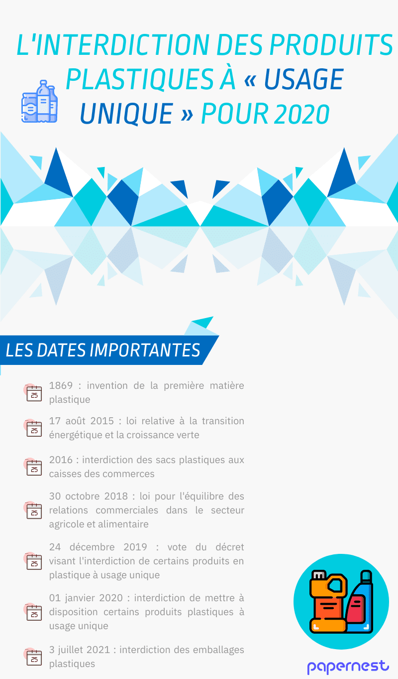 Interdiction du plastique 2020 infographie dates
