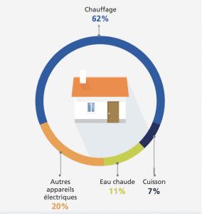 Répartition de la consommation électrique d'une maison