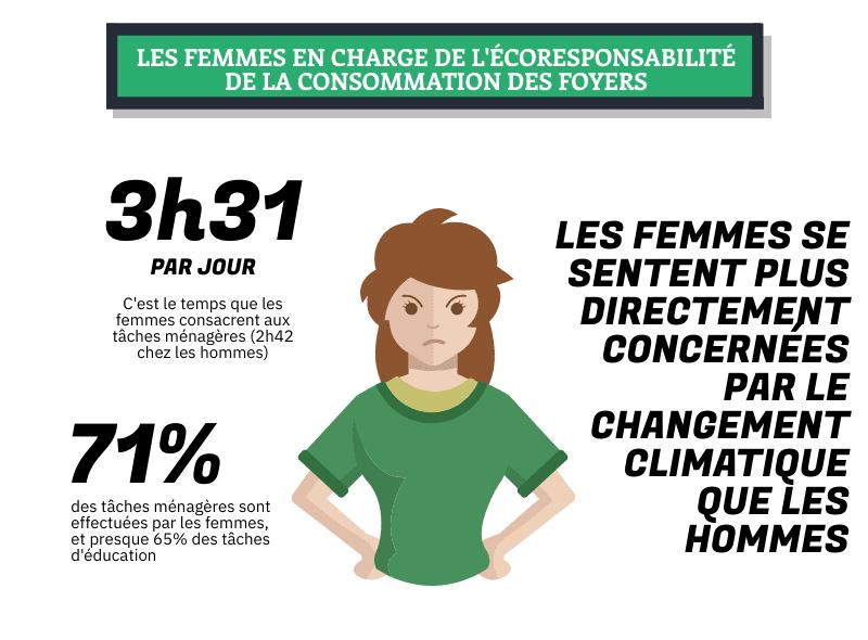 femmes en charge de l'ecoresponsabilite des foyers