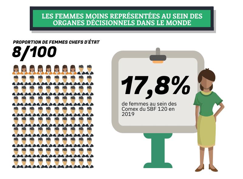 femmes moins representees au sein des organes decisionnels