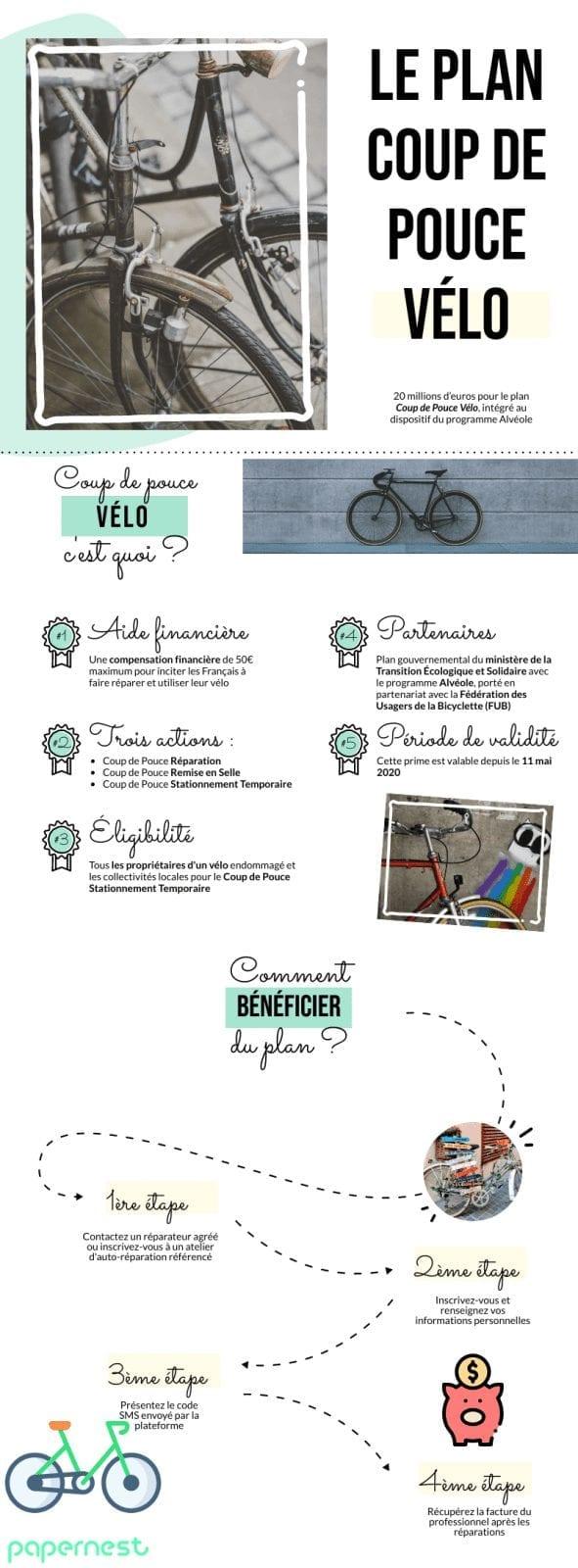 Infographie Coup de Pouce Vélo