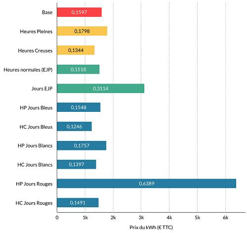 Comparatif prix kWh options tarifaires EDF