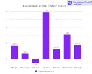 Evolution du prix du kwh
