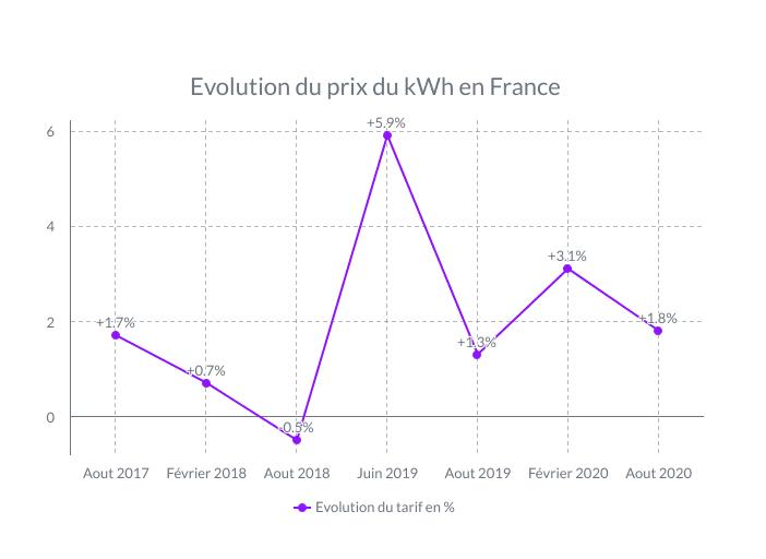 Evolution prix du kwh