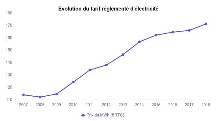 graphique évolution tarif réglementé