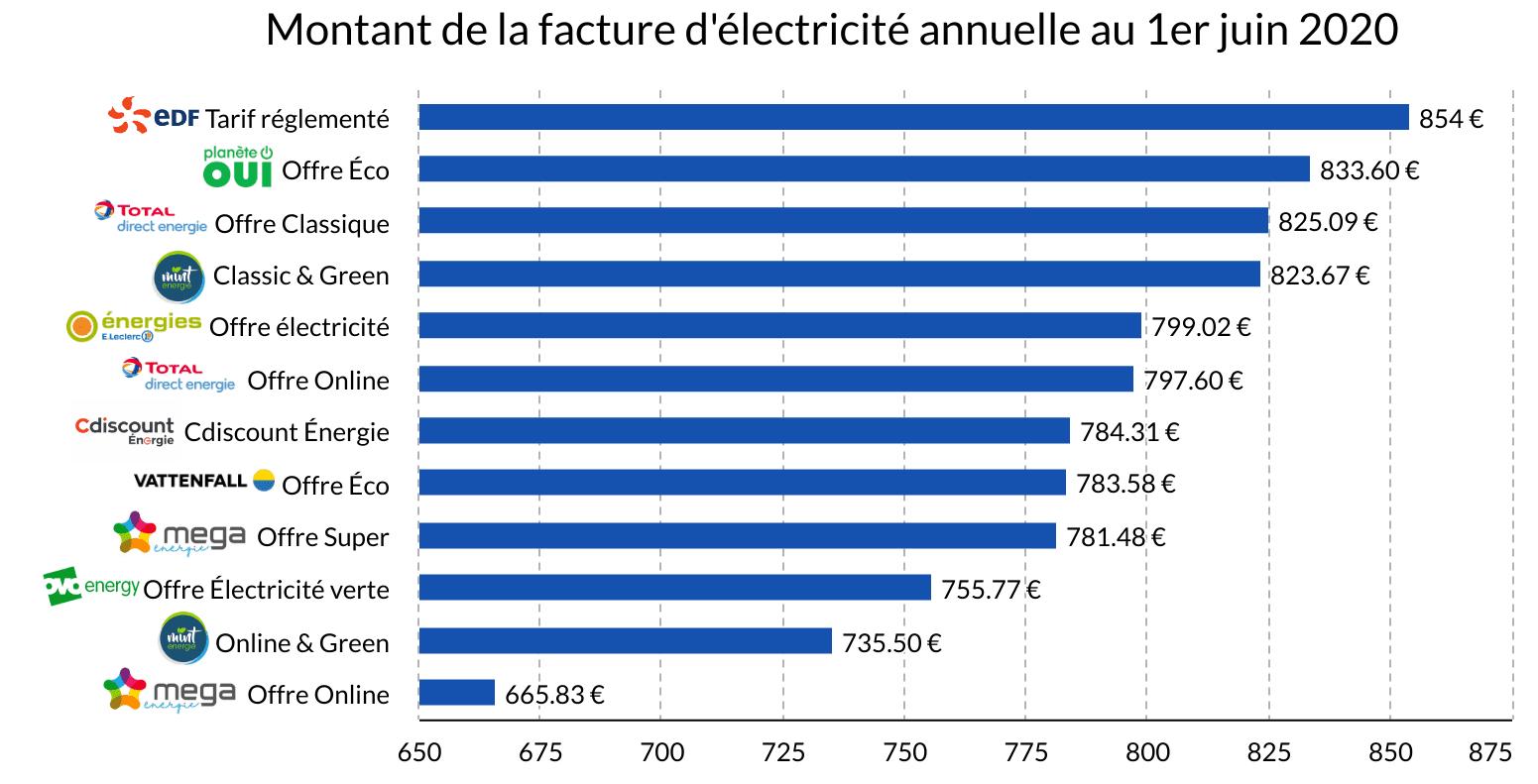 montant facture électricité annuelle juin 2020