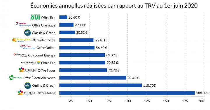 économies sur le TRV juin 2020