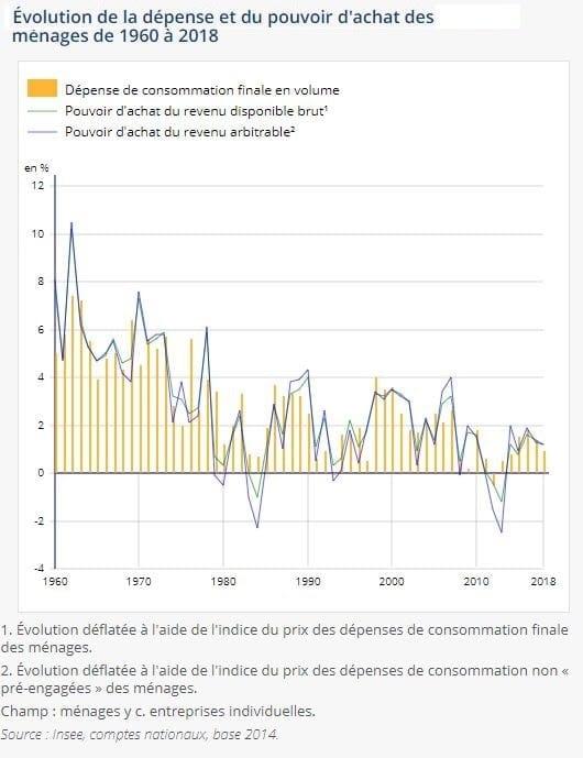 Evolution des dépenses et du pouvoir d'achat d'achat des ménages de 1960-1978