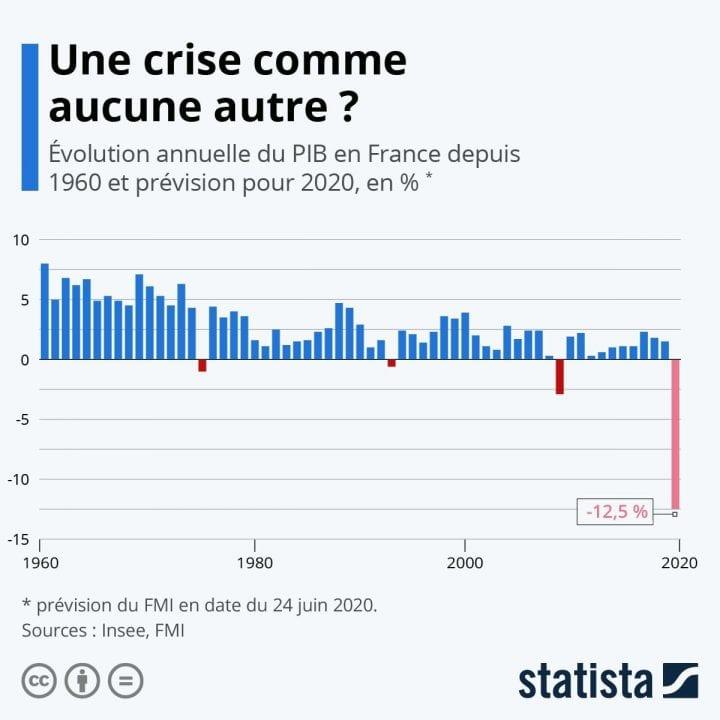 évolution annuelle PIB France depuis 1960