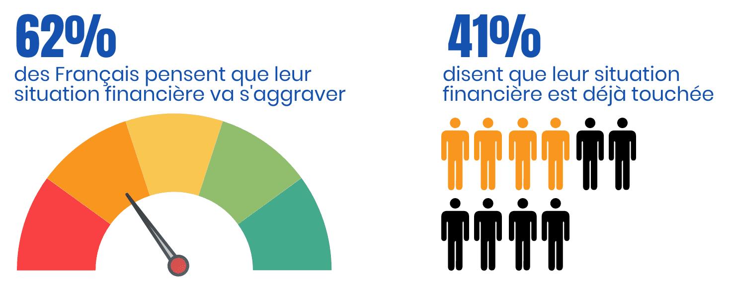 situation financière français
