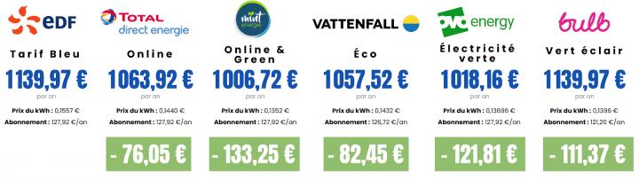 tarifs 6500 kWh