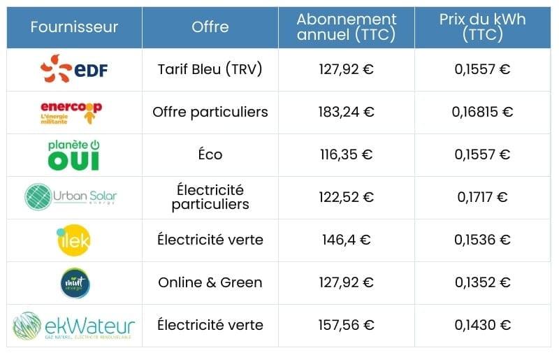 tarifs fournisseurs verts par rapport au TRV