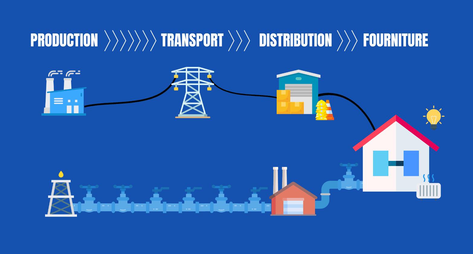 chaîne production fourniture énergie