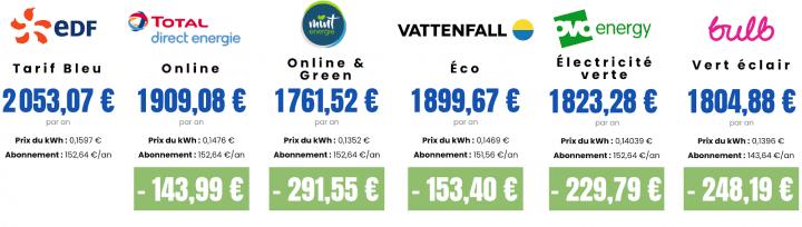 tarifs 1900 kWh