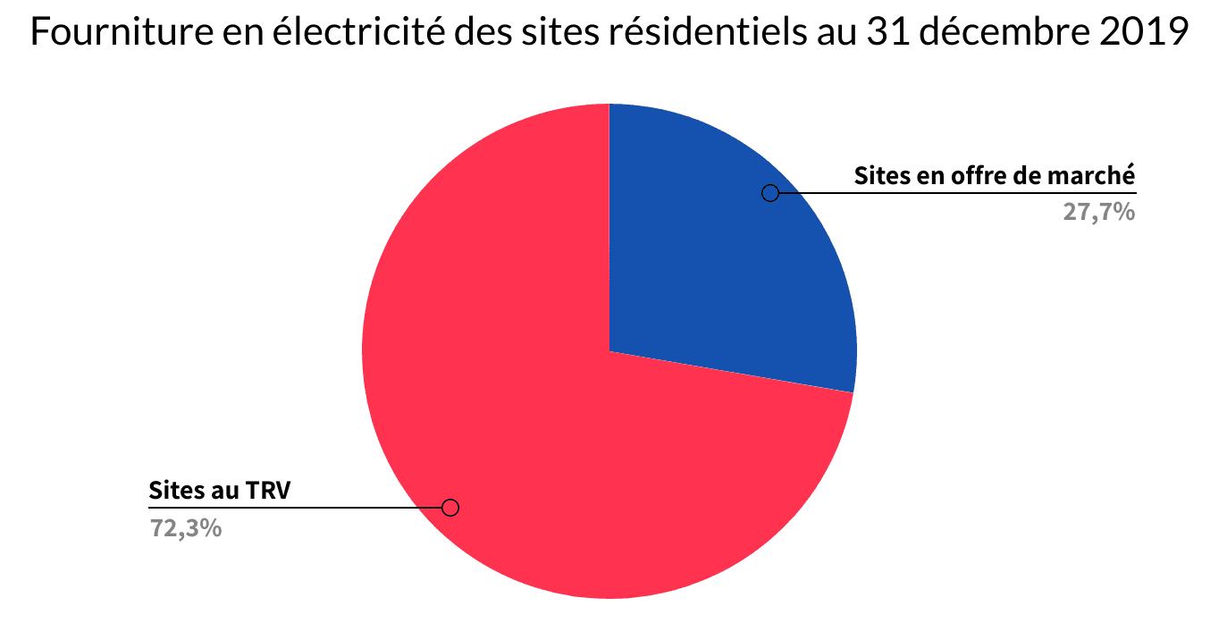Fourniture en électricité des sites résidentiels au 31 décembre 2019