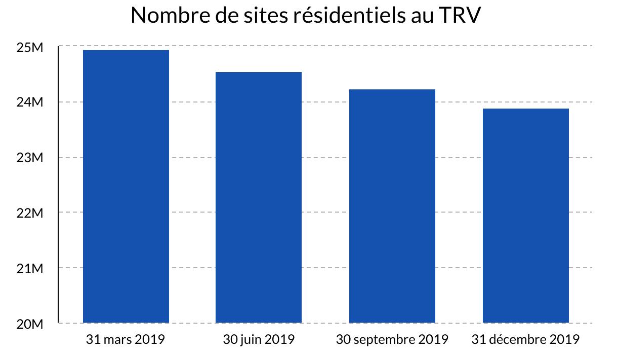 Nombre de sites résidentiels au TRV