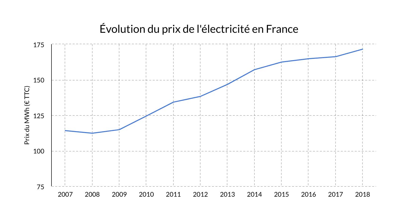 évolution prix électricité France 2007-2018