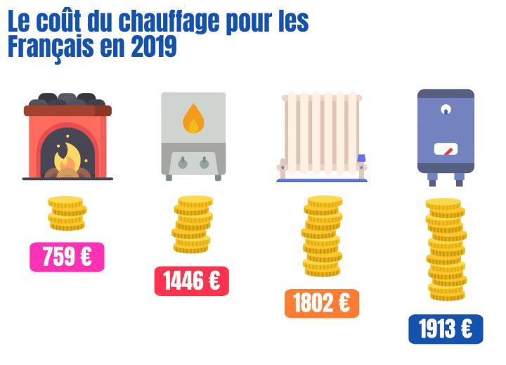 coût chauffage France 2019