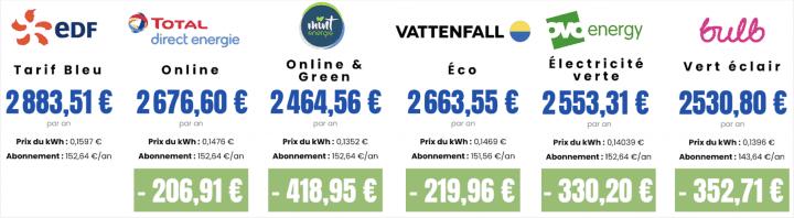 tarifs 17100 kWh